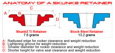 Skunk2 Racing Titanium Retainers Comparison